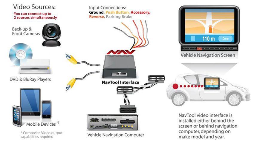 Kia Backup Camera System