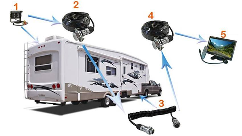 5th Wheel Quick Disconnect Rear View System With 2 Rv