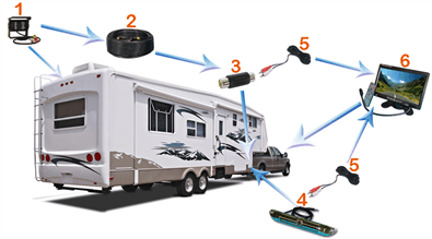 5th Wheel Backup Camera System With 2 Cameras And Rear
