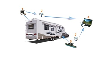 5th Wheel Rear View System With 2 Wireless Backup Cameras